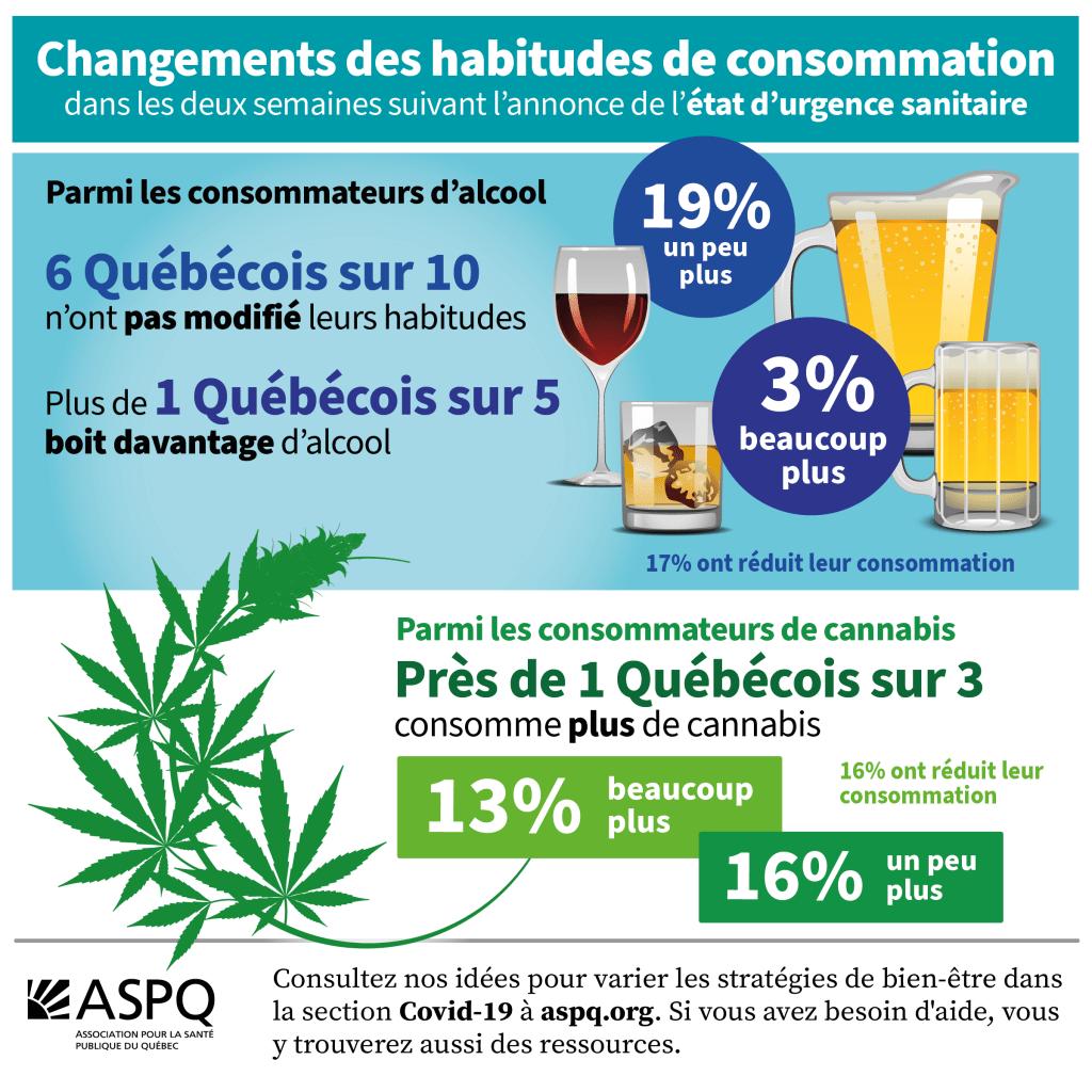 Un sondage confirme que la pandémie modifie les habitudes de vie et la consommation d'alcool et de cannabis des Québécois